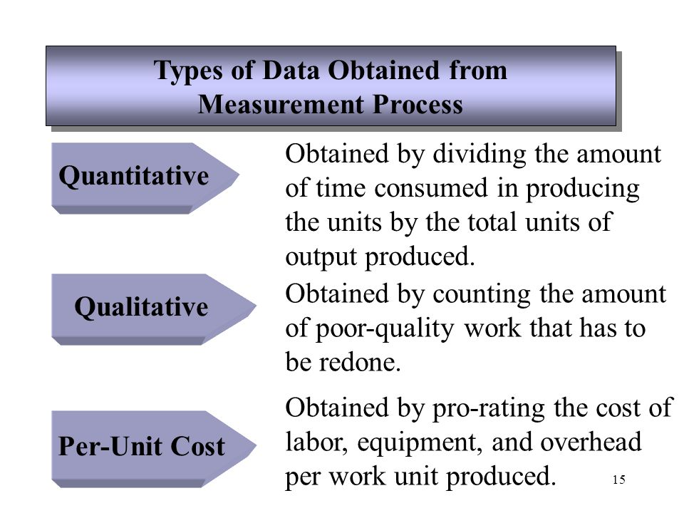 16 Suggestions for Improving the Effectiveness of Productivity Measurement Suggestions for Improving the Effectiveness of Productivity Measurement 1.