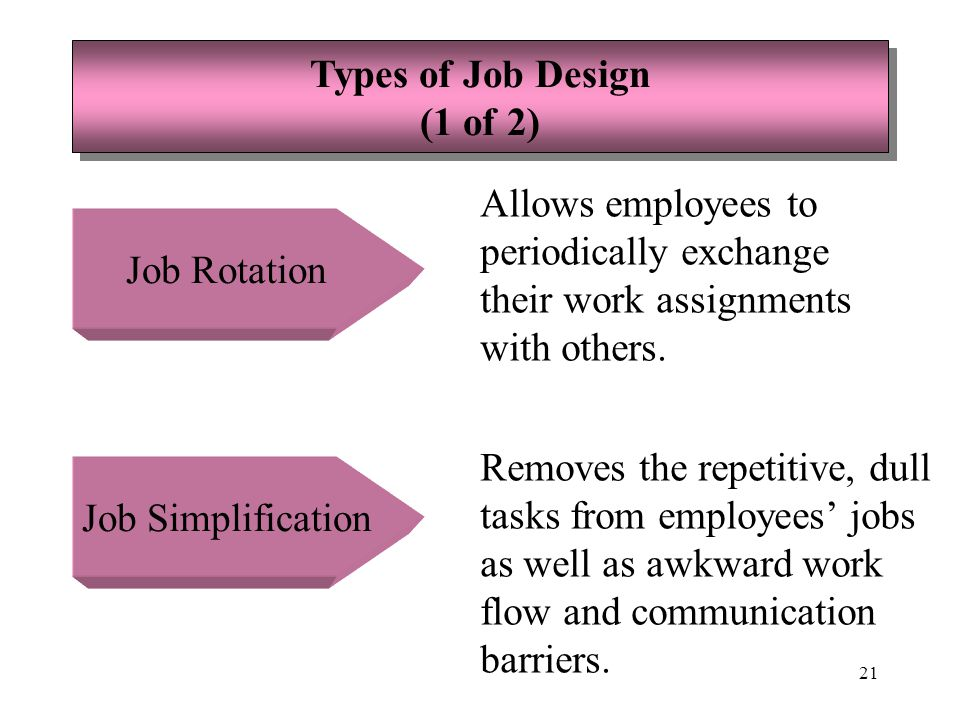 22 Types of Job Design (2 of 2) Types of Job Design (2 of 2) Job Enrichment Allows employees to assume greater levels of responsibility for and control over their jobs while increasing their job planning opportunities.