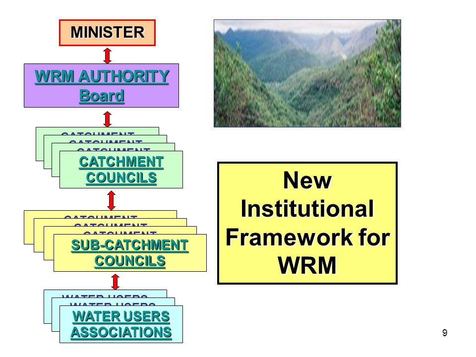 9 New Institutional Framework for WRM WRM AUTHORITY Board WRM AUTHORITY Board CATCHMENT AUTHORITIES CATCHMENT COUNCILS CATCHMENT COUNCILS WATER USERS COMMITTEES WATER USERS ASSOCIATIONS WATER USERS ASSOCIATIONS MINISTER CATCHMENT AUTHORITIES SUB-CATCHMENT COUNCILS SUB-CATCHMENT COUNCILS