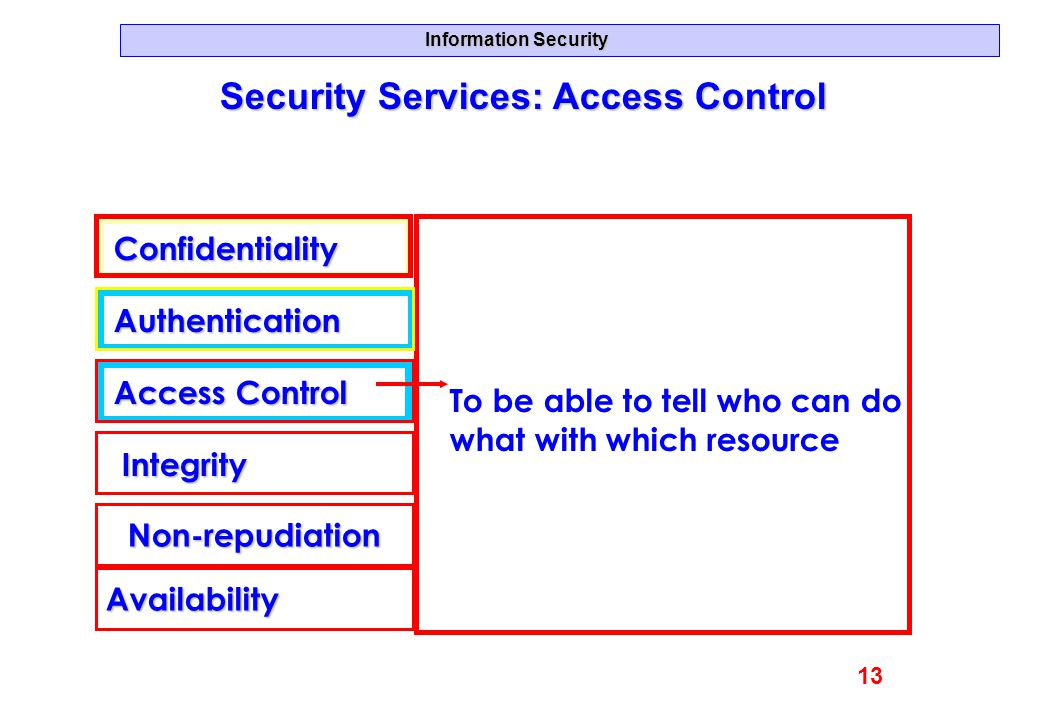 Information Security Security Services: Access Control Confidentiality Authentication Access Control Integrity Availability Non-repudiation To be able