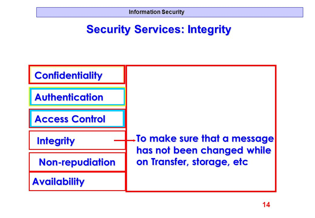Information Security Security Services: Integrity Confidentiality Authentication Access Control Integrity Availability Non-repudiation To make sure th