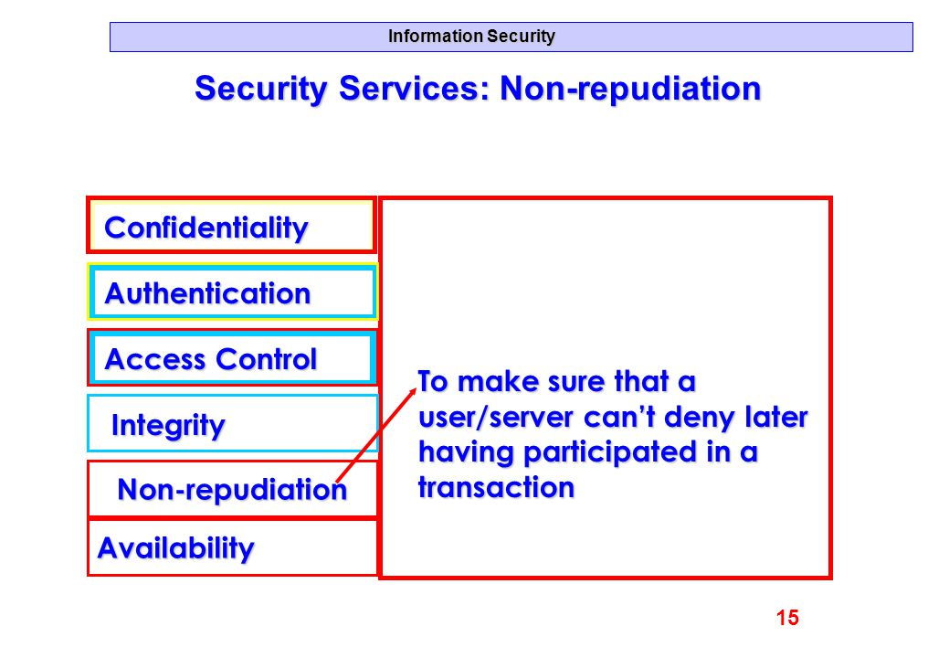Information Security Security Services: Non-repudiation Confidentiality Authentication Access Control Integrity Availability Non-repudiation To make s