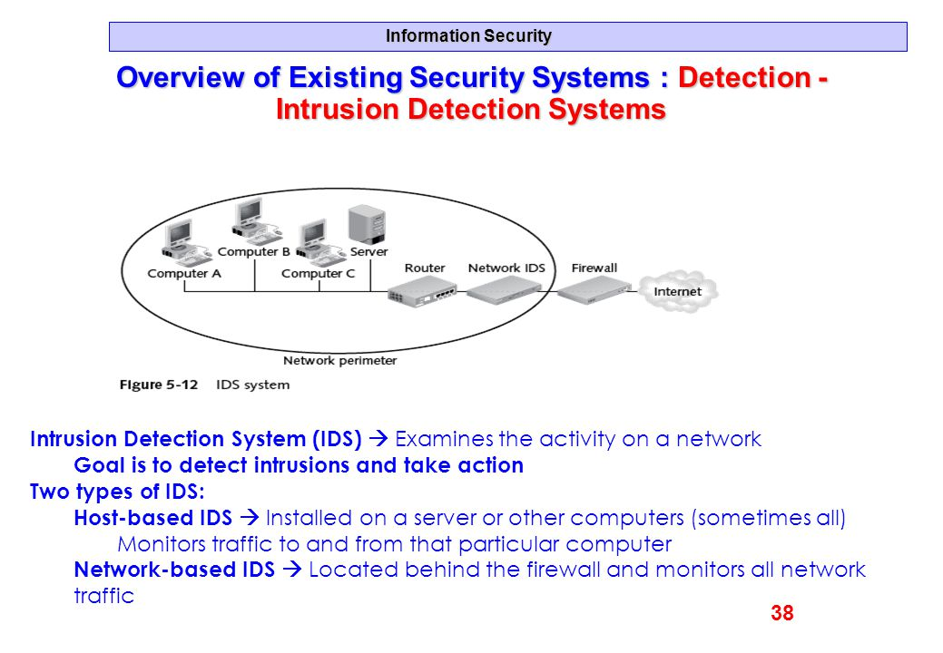 Information Security Overview of Existing Security Systems : Detection - Intrusion Detection Systems Intrusion Detection System (IDS)  Examines the a