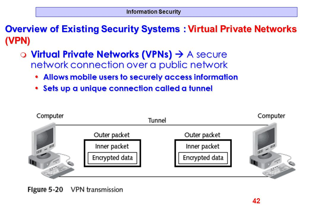 Information Security Overview of Existing Security Systems : Virtual Private Networks (VPN) m Virtual Private Networks (VPNs)  A secure network conne