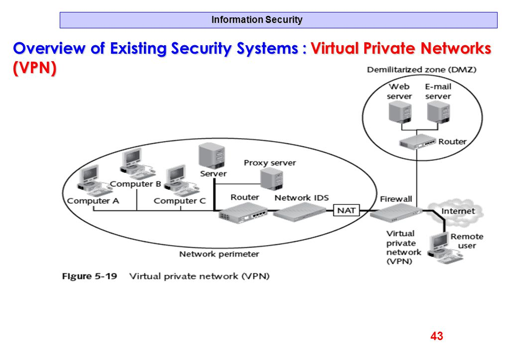 Information Security Overview of Existing Security Systems :Virtual Private Networks (VPN) Overview of Existing Security Systems : Virtual Private Net