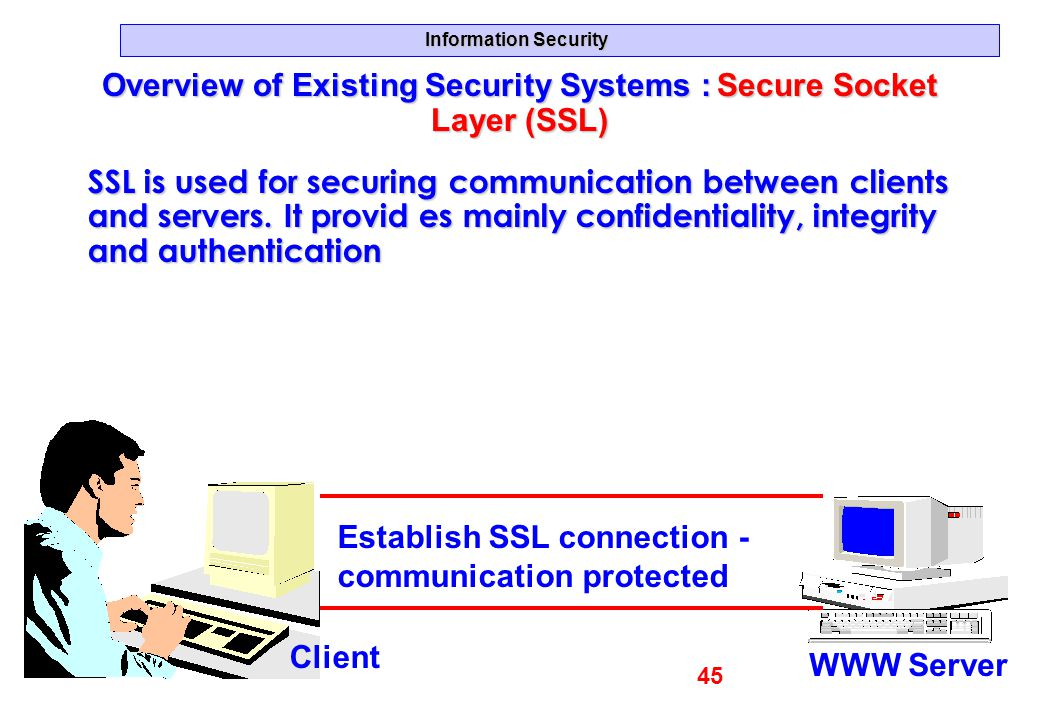 Information Security Overview of Existing Security Systems : Secure Socket Layer (SSL) SSL is used for securing communication between clients and serv