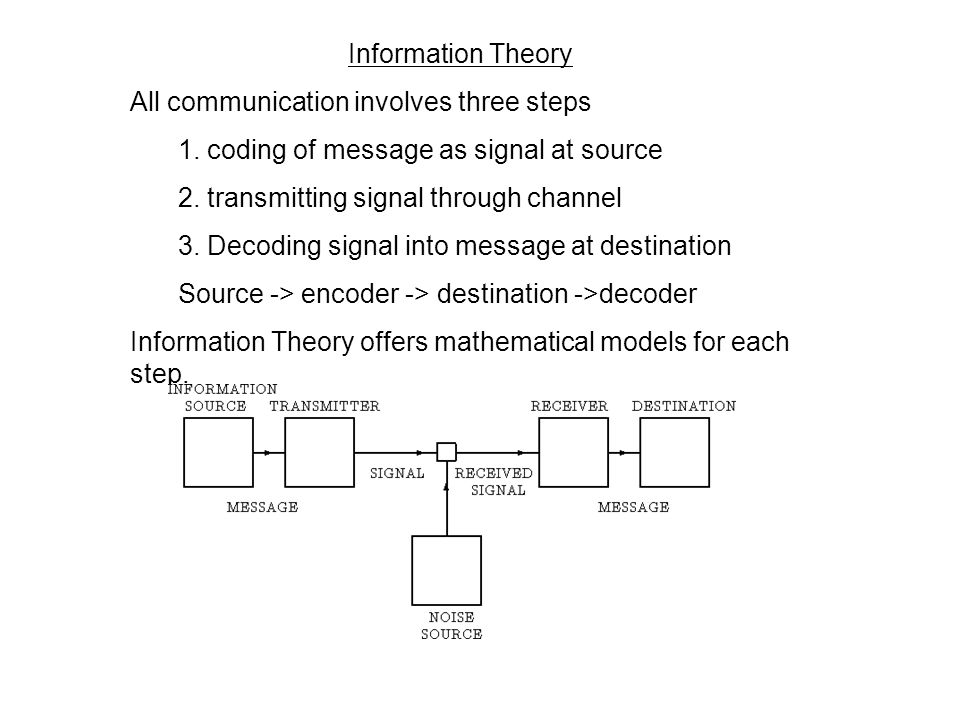 Information Theory Key underlying concept for Macy Conferences. Provided a shared understanding all participants applied to discussion. Claude Shannon