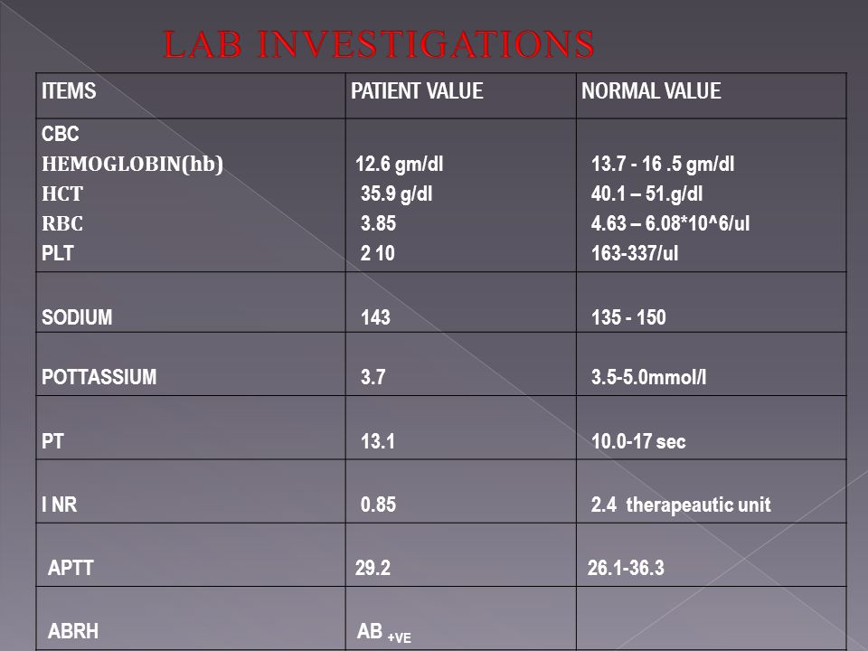 ITEMSPATIENT VALUENORMAL VALUE CBC HEMOGLOBIN(hb) HCT RBC PLT 12.6 gm/dl 35.9 g/dl 3.85 2 10 13.7 - 16.5 gm/dl 40.1 – 51.g/dl 4.63 – 6.08*10^6/ul 163-