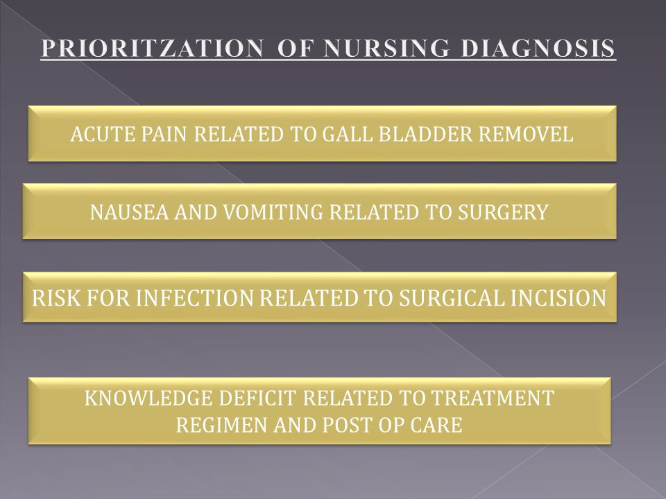 ACUTE PAIN RELATED TO GALL BLADDER REMOVEL NAUSEA AND VOMITING RELATED TO SURGERY RISK FOR INFECTION RELATED TO SURGICAL INCISION KNOWLEDGE DEFICIT RE