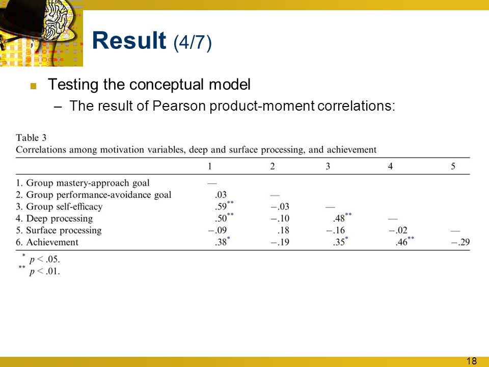 18 Result (4/7) Testing the conceptual model –The result of Pearson product-moment correlations:
