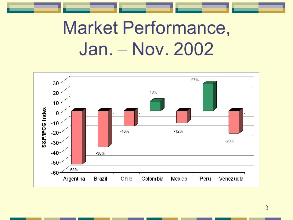 3 Market Performance, Jan. – Nov. 2002 -58% -36% -16% 10% -12% 27% -23%