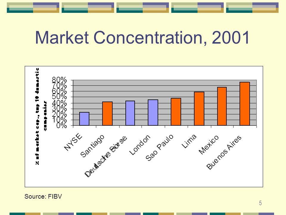 5 Market Concentration, 2001 Source: FIBV