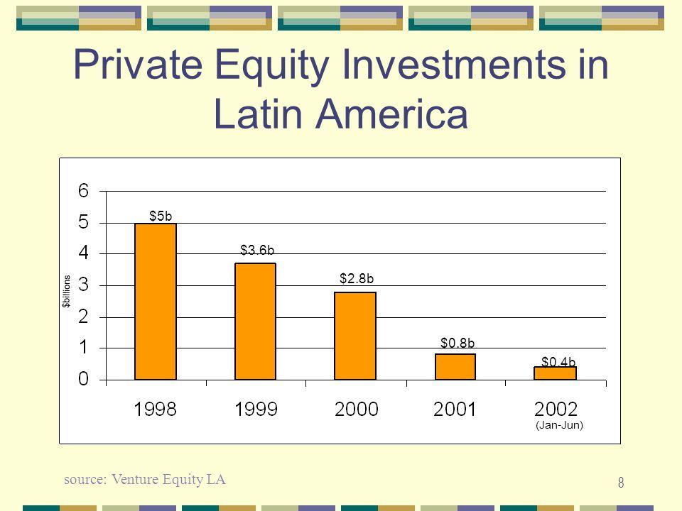 8 Private Equity Investments in Latin America $billions (Jan-Jun) $5b $3.6b $2.8b $0.8b $0.4b source: Venture Equity LA