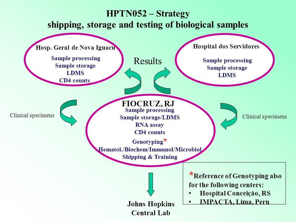 ldo Cruz Foundation) Hosp. Geral de Nova Iguacu Sample processing Sample storage LDMS CD4 counts Hospital dos Servidores * Reference of Genotyping als