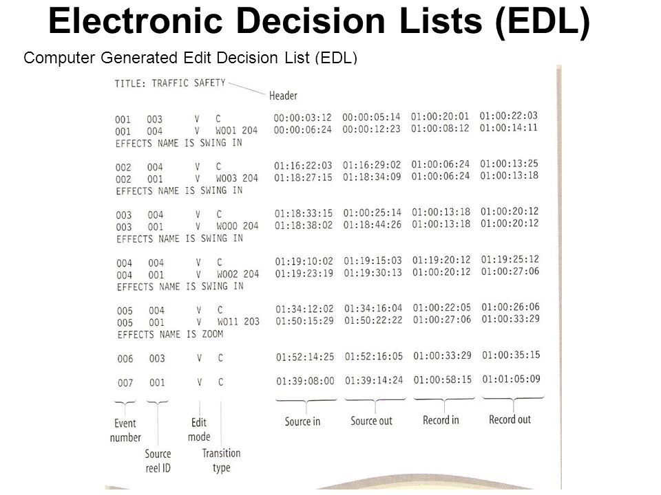 Electronic Decision Lists (EDL) AUDIO SWEETENING In relatively simple editing projects, the sound editing will consist mainly of combining the sound t