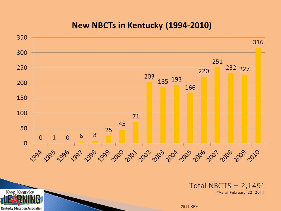 Total NBCTS = 2,149* *As of February 22, 2011 2011 KEA