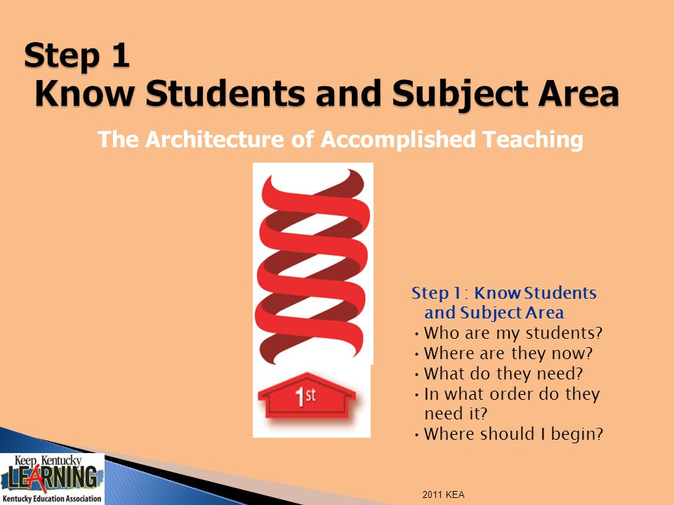 The Architecture of Accomplished Teaching Step 1: Know Students and Subject Area Who are my students? Where are they now? What do they need? In what o