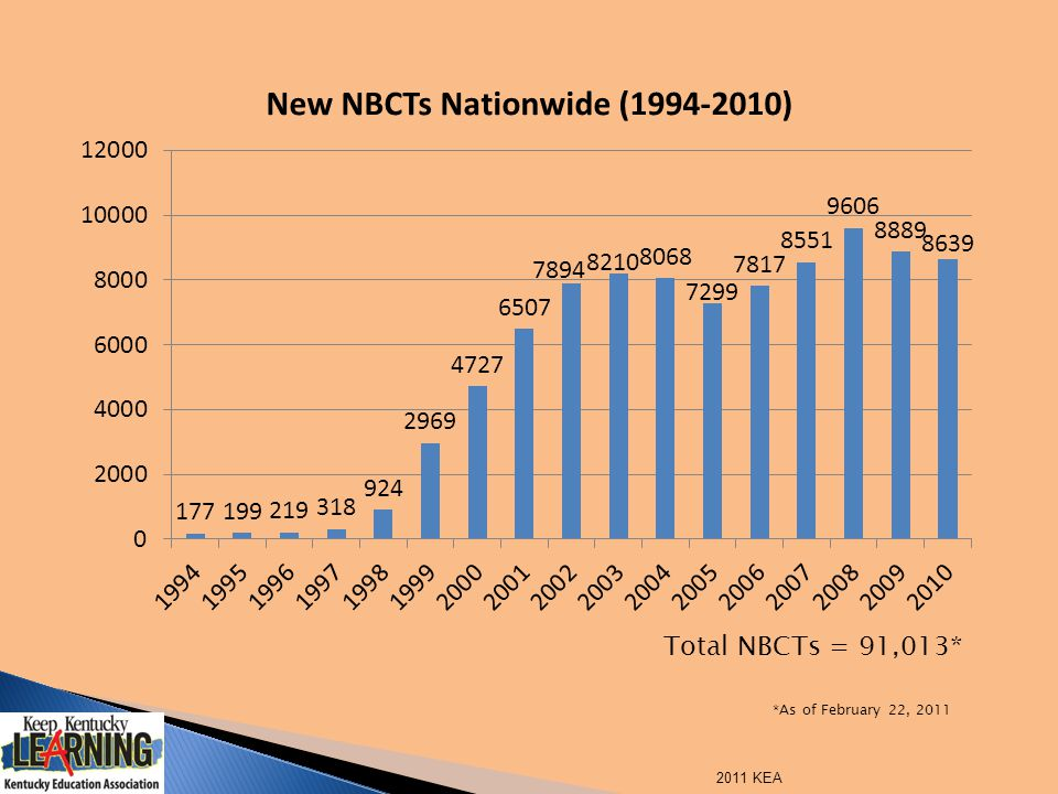 Total NBCTs = 91,013* *As of February 22, 2011 2011 KEA
