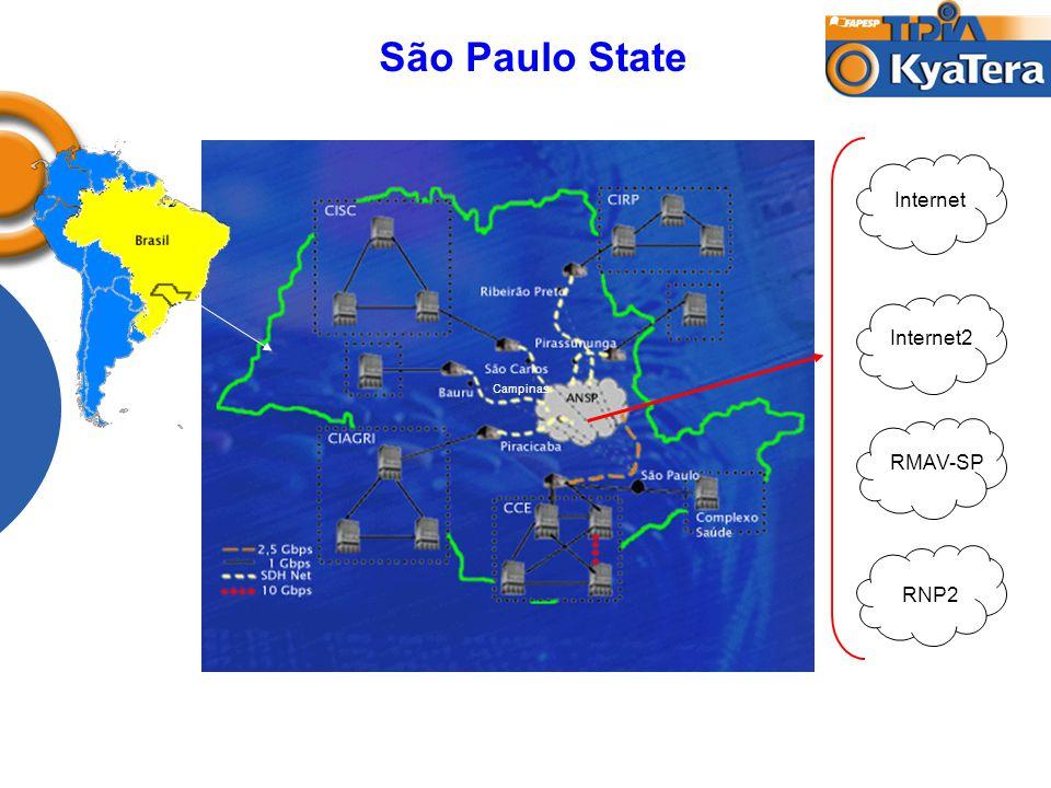 São Paulo State Internet Internet2 RMAV-SP RNP2 Campinas