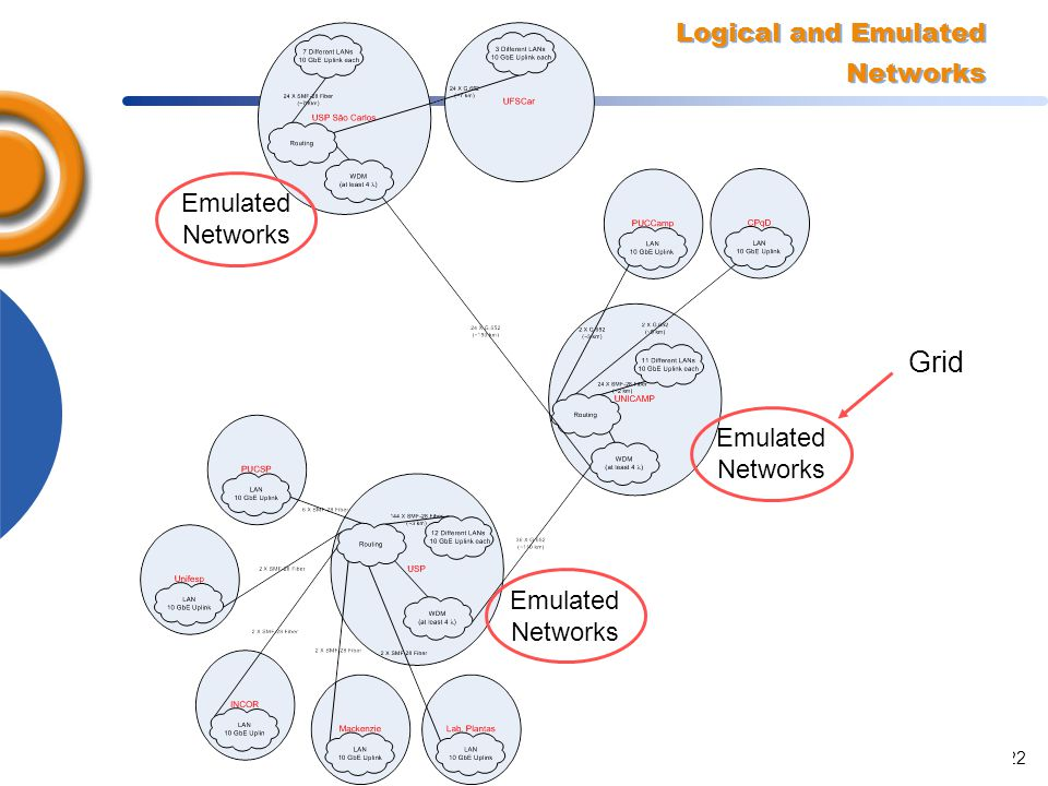 Advanced Applications and Optical Networking in Brazil, April 200522 Logical and Emulated Networks Emulated Networks Emulated Networks Emulated Networ
