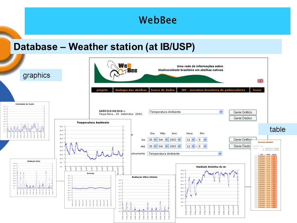 Database – Weather station (at IB/USP) graphics table WebBee