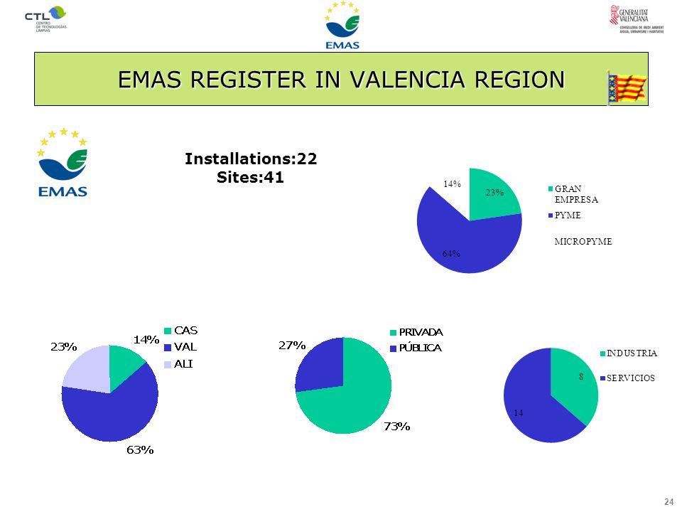 24 EMAS REGISTER IN VALENCIA REGION Installations:22 Sites:41