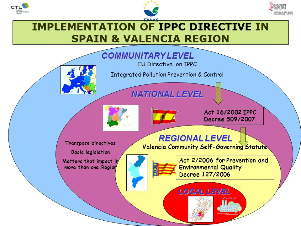 COMMUNITARY LEVEL NATIONAL LEVEL Transpose directives Basic legislation Matters that impact in more than one Region Act 16/2002 IPPC Decree 509/2007 REGIONAL LEVEL REGIONAL LEVEL Valencia Community Self-Governing Statute LOCAL LEVEL IMPLEMENTATION OF IPPC DIRECTIVE IN SPAIN & VALENCIA REGION EU Directive on IPPC Integrated Pollution Prevention & Control Act 2/2006 for Prevention and Environmental Quality Decree 127/2006