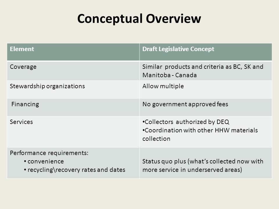 Conceptual Overview ElementDraft Legislative Concept CoverageSimilar products and criteria as BC, SK and Manitoba - Canada Stewardship organizationsAllow multiple FinancingNo government approved fees Services Collectors authorized by DEQ Coordination with other HHW materials collection Performance requirements: convenience recycling\recovery rates and dates Status quo plus (what's collected now with more service in underserved areas)