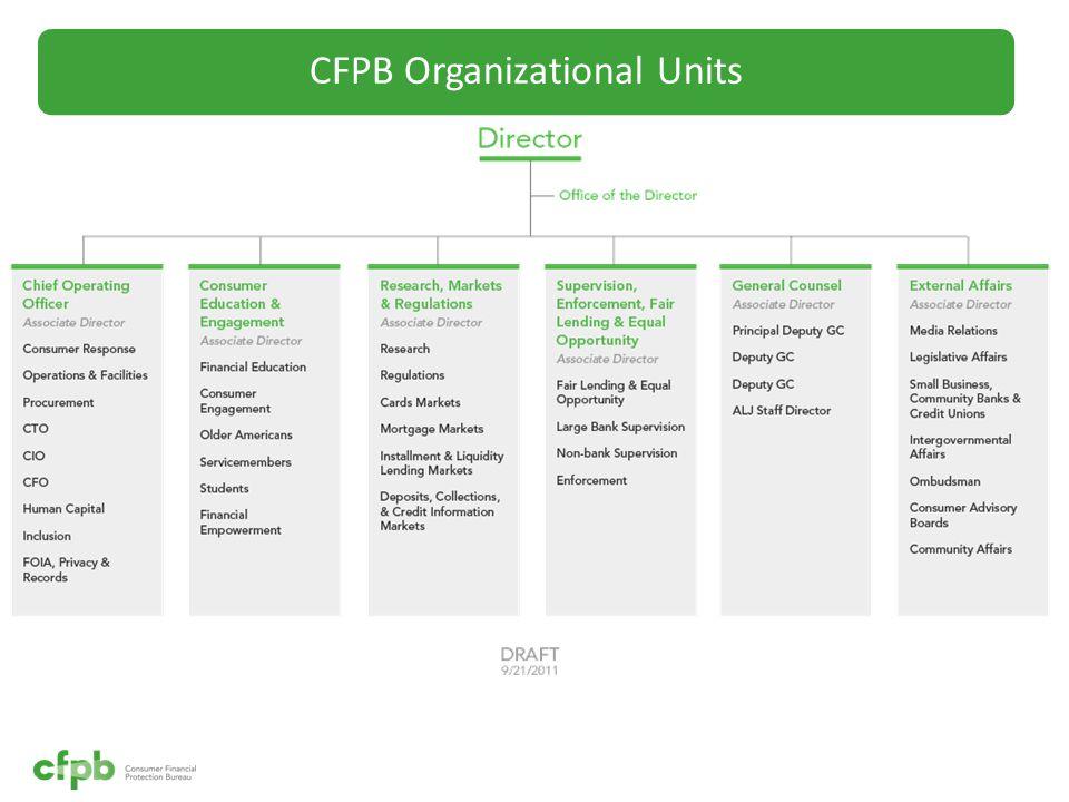 CFPB Organizational Units