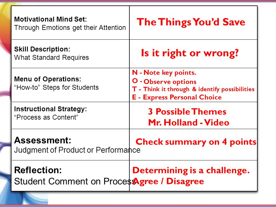 "Motivational Mind Set: Through Emotions get their Attention Skill Description: What Standard Requires Menu of Operations: ""How-to"" Steps for Students"