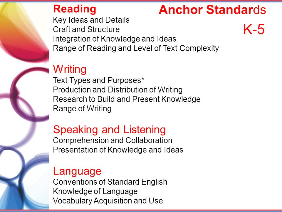 Reading Key Ideas and Details Craft and Structure Integration of Knowledge and Ideas Range of Reading and Level of Text Complexity Writing Text Types