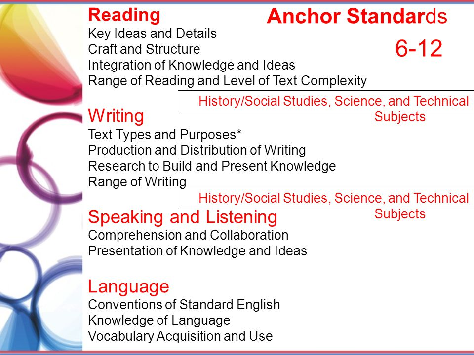 Anchor Standards Reading Key Ideas and Details Craft and Structure Integration of Knowledge and Ideas Range of Reading and Level of Text Complexity Wr
