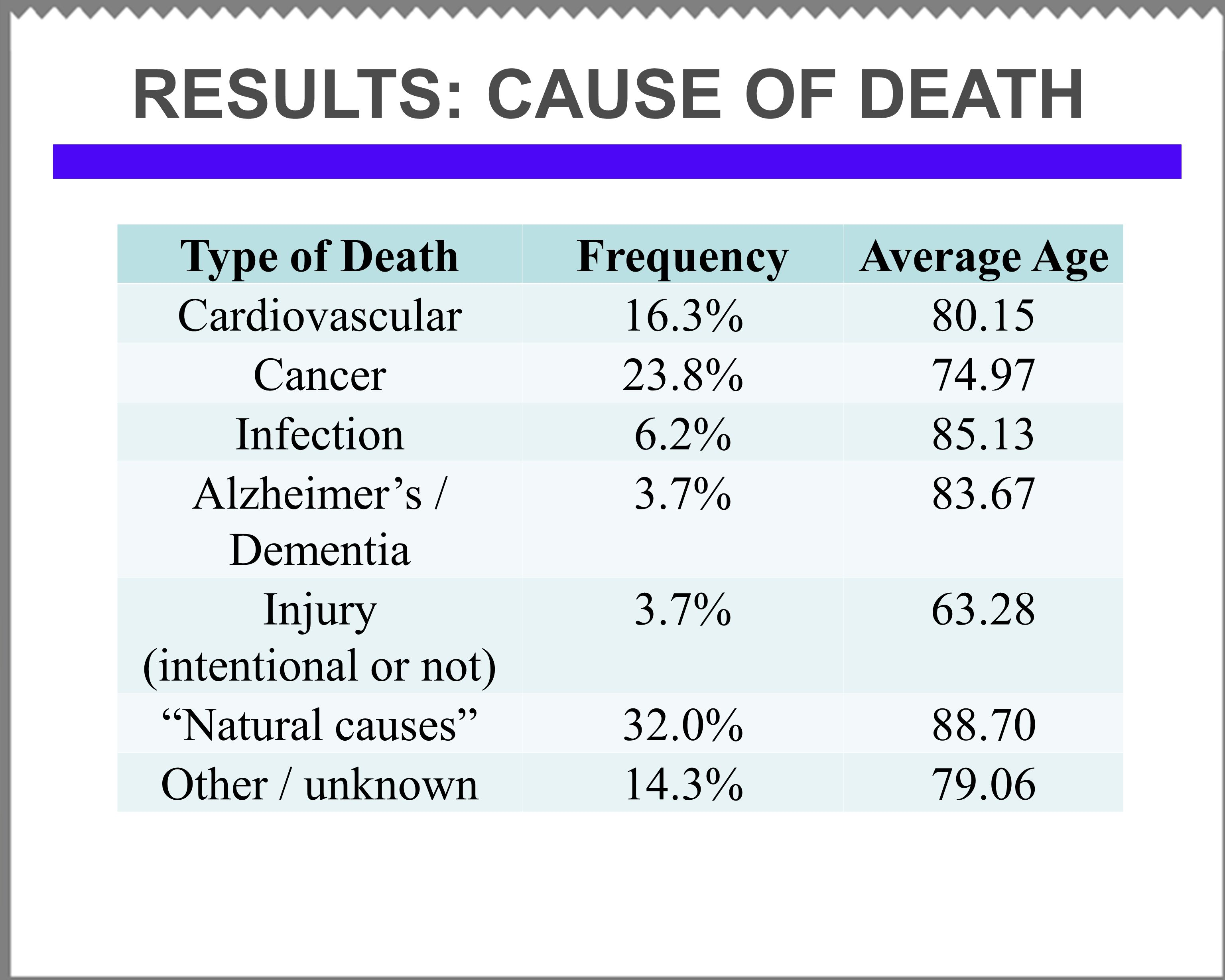 RESULTS: CAUSE OF DEATH Type of DeathFrequencyAverage Age Cardiovascular16.3%80.15 Cancer23.8%74.97 Infection6.2%85.13 Alzheimer's / Dementia 3.7%83.67 Injury (intentional or not) 3.7%63.28 Natural causes 32.0%88.70 Other / unknown14.3%79.06