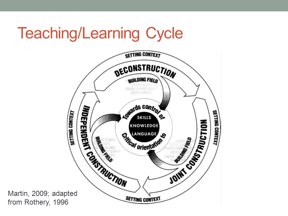 Teaching/Learning Cycle Martin, 2009; adapted from Rothery, 1996