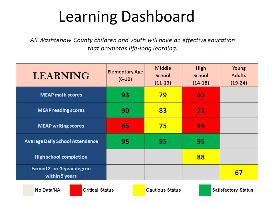 Learning Dashboard LEARNING Elementary Age (6-10) Middle School (11-13) High School (14-18) Young Adults (19-24) MEAP math scores 937963 MEAP reading
