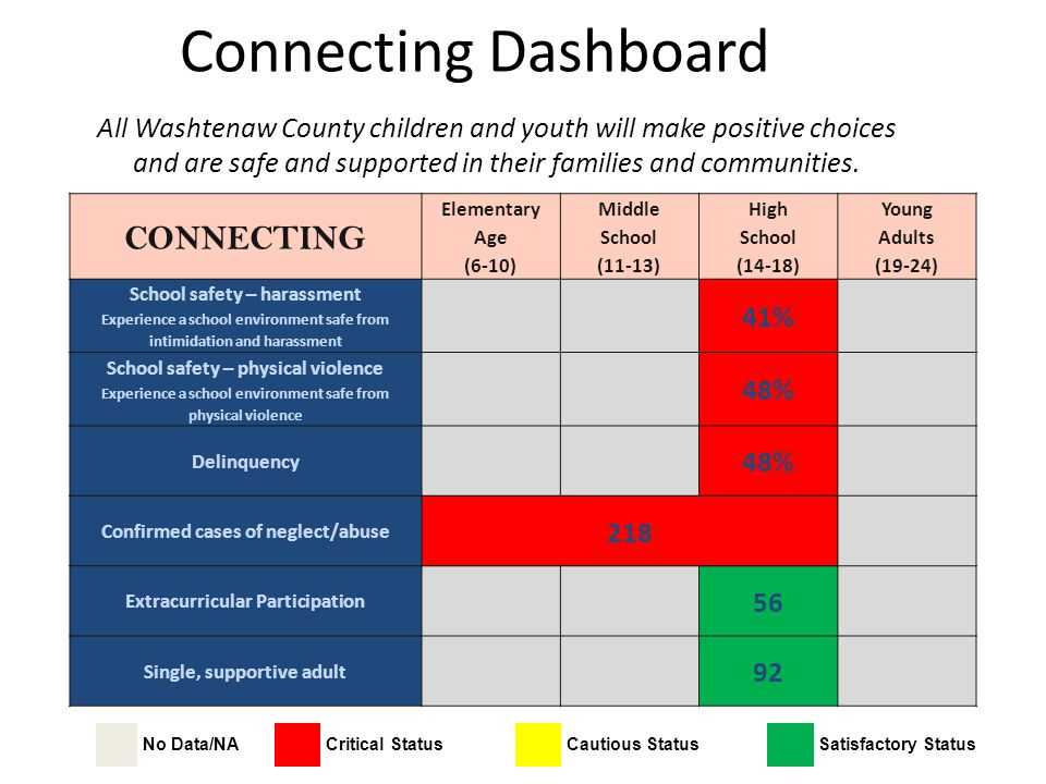 Connecting Dashboard CONNECTING Elementary Age (6-10) Middle School (11-13) High School (14-18) Young Adults (19-24) School safety – harassment Experi