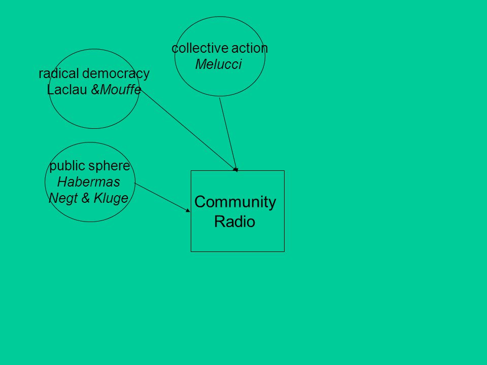 Community Radio public sphere Habermas Negt & Kluge radical democracy Laclau &Mouffe collective action Melucci