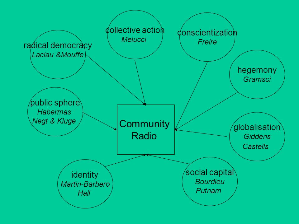 Community Radio public sphere Habermas Negt & Kluge radical democracy Laclau &Mouffe collective action Melucci conscientization Freire hegemony Gramsci globalisation Giddens Castells social capital Bourdieu Putnam identity Martin-Barbero Hall