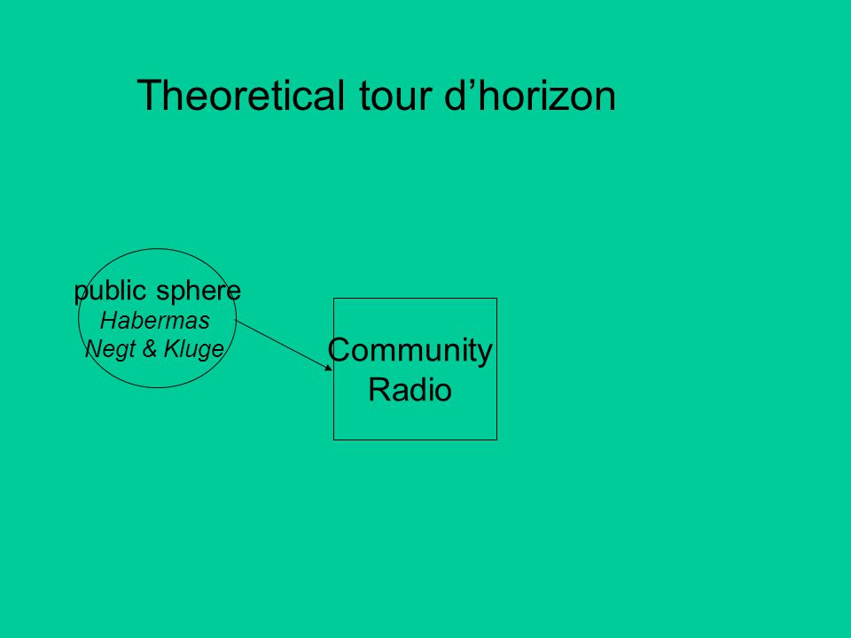 Community Radio public sphere Habermas Negt & Kluge Theoretical tour d'horizon
