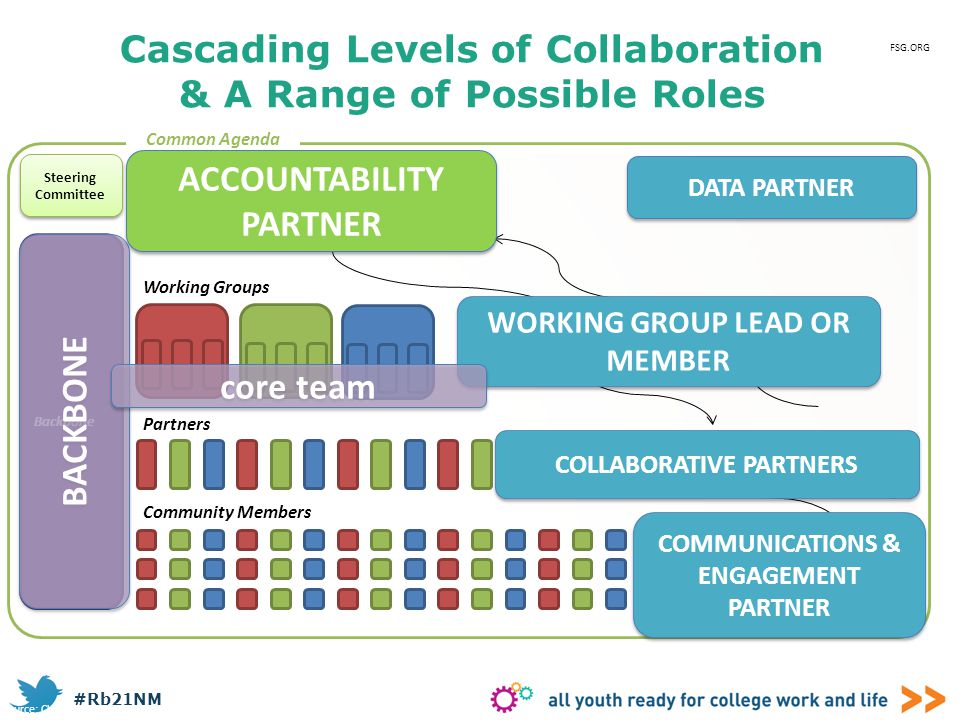#Rb21NM Cascading Levels of Collaboration Cascading Levels of Collaboration & A Range of Possible Roles Source: Channeling Change: Making Collective I