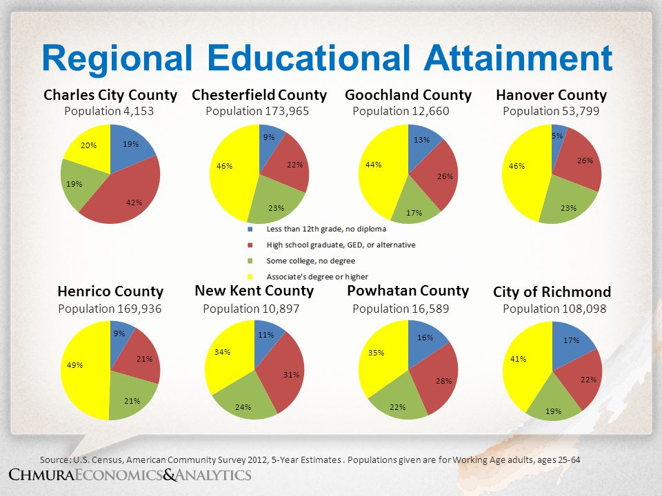 Regional Educational Attainment Source: U.S. Census, American Community Survey 2012, 5-Year Estimates. Populations given are for Working Age adults, a