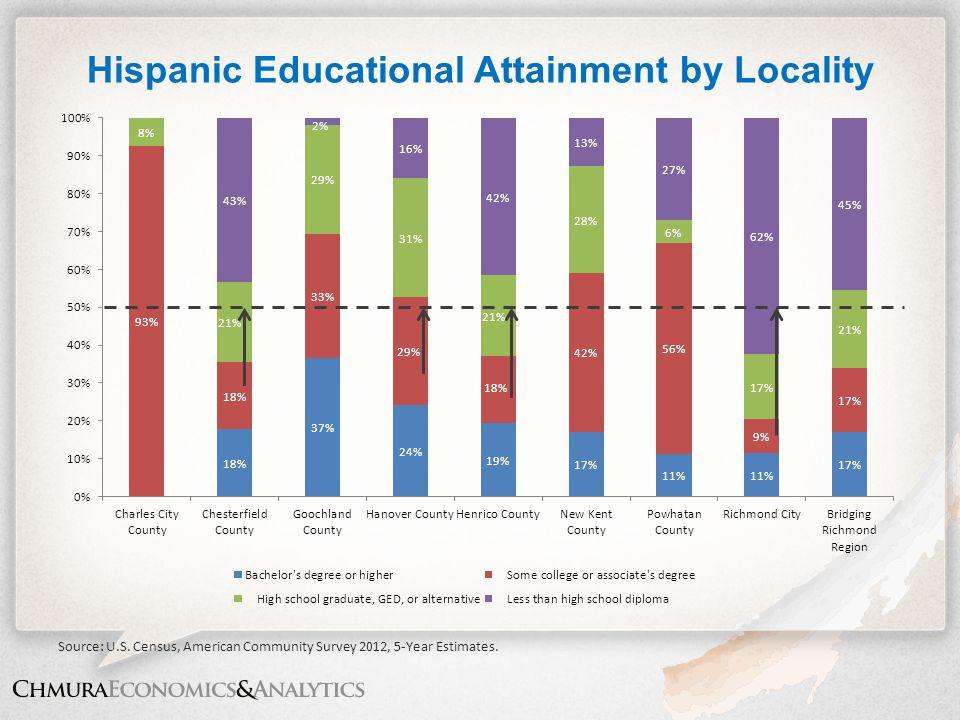 Hispanic Educational Attainment by Locality Source: U.S. Census, American Community Survey 2012, 5-Year Estimates.