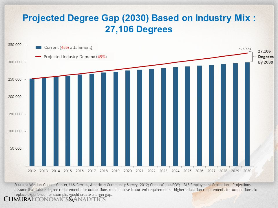 Projected Degree Gap (2030) Based on Industry Mix : 27,106 Degrees Sources: Weldon Cooper Center; U.S. Census, American Community Survey, 2012; Chmura