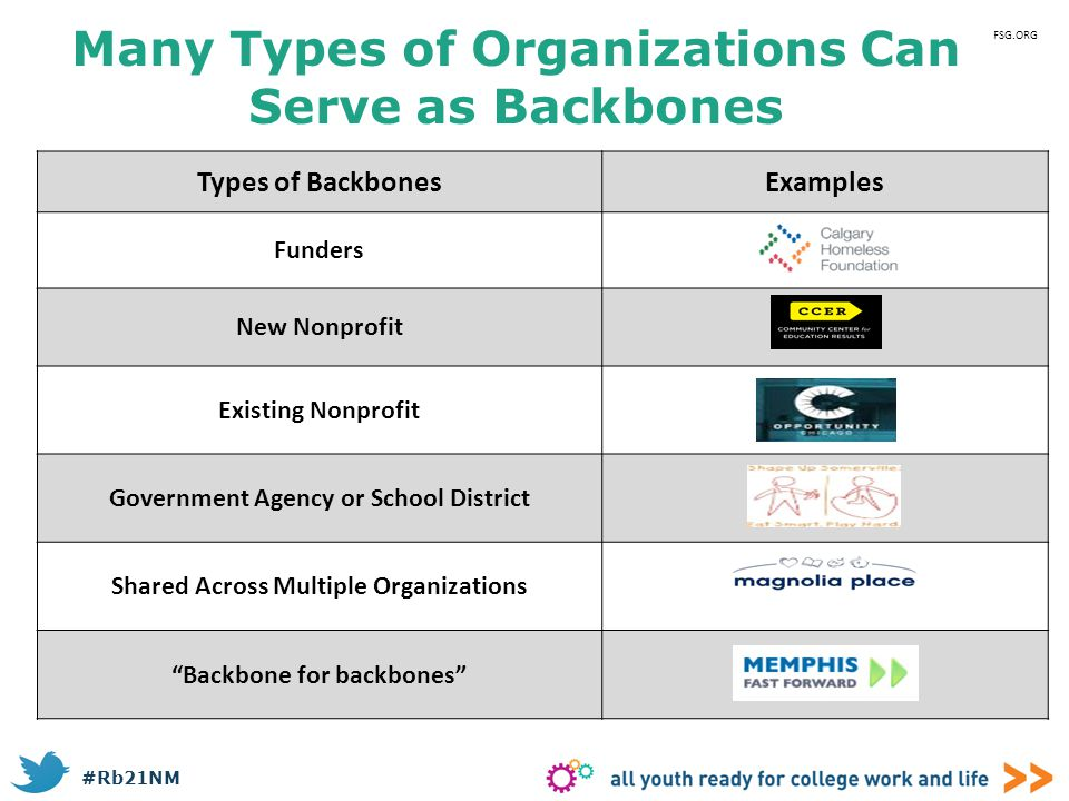 #Rb21NM Many Types of Organizations Can Serve as Backbones Types of BackbonesExamples Funders New Nonprofit Existing Nonprofit Government Agency or Sc