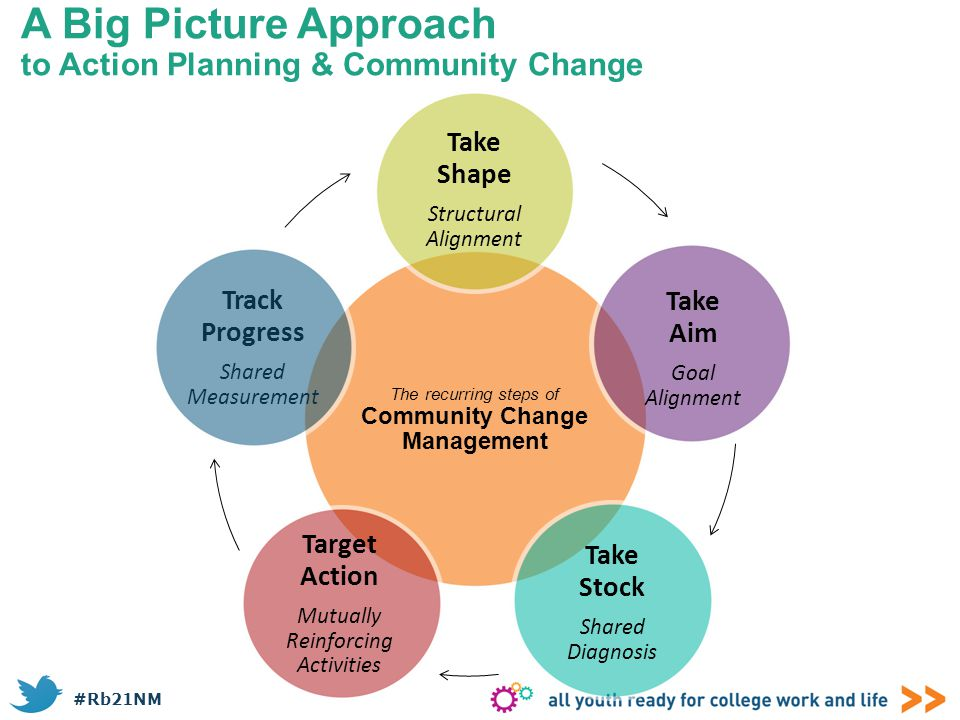 #Rb21NM The recurring steps of Community Change Management Take Shape Structural Alignment Take Stock Shared Diagnosis Target Action Mutually Reinforc