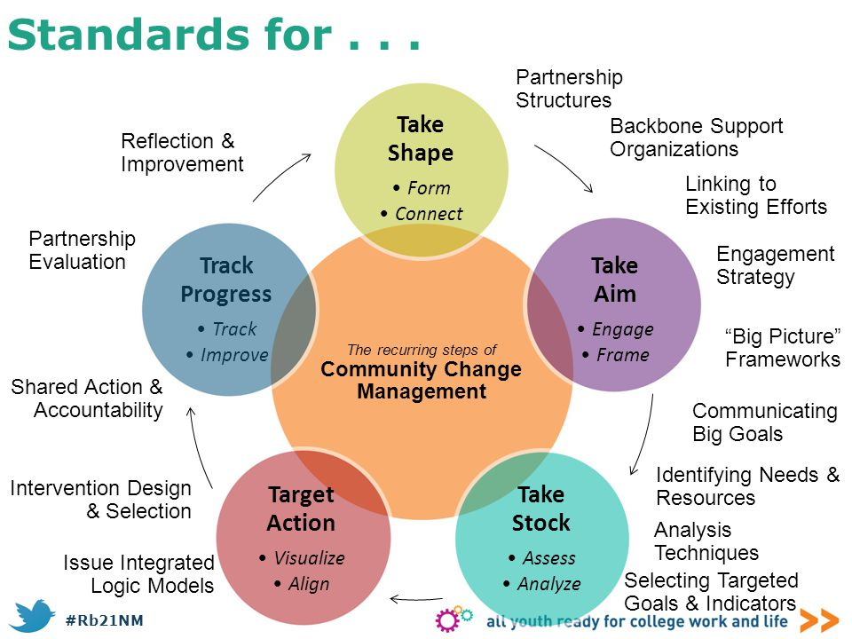 #Rb21NM Standards for... The recurring steps of Community Change Management Take Shape Form Connect Take Stock Assess Analyze Target Action Visualize