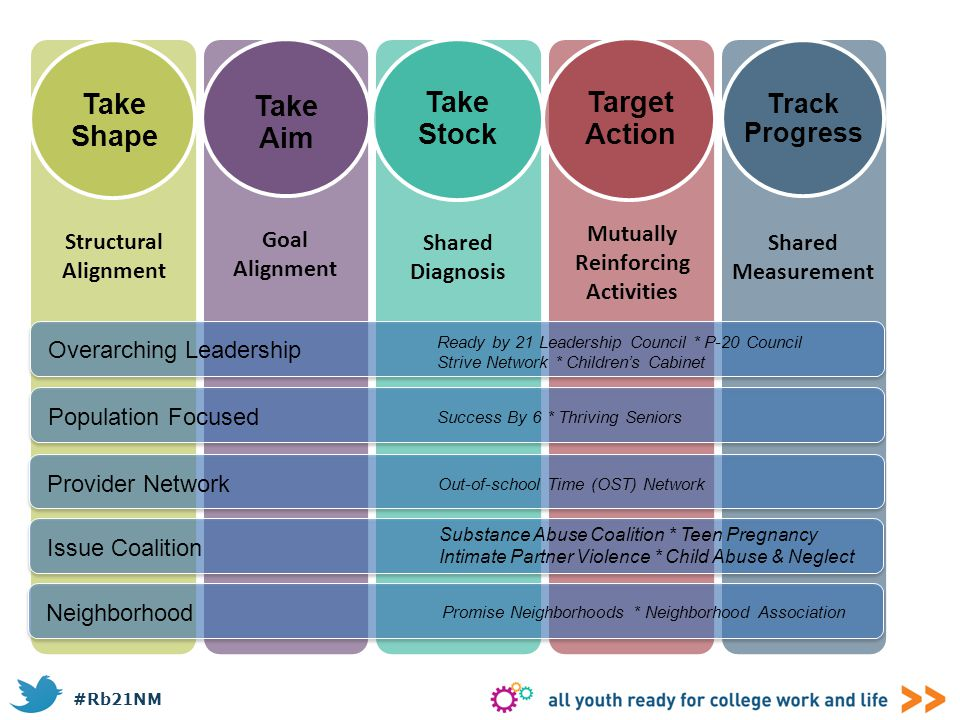 #Rb21NM Take Shape Take Aim Take Stock Target Action Track Progress Overarching Leadership Population Focused Provider Network Issue Coalition Structu