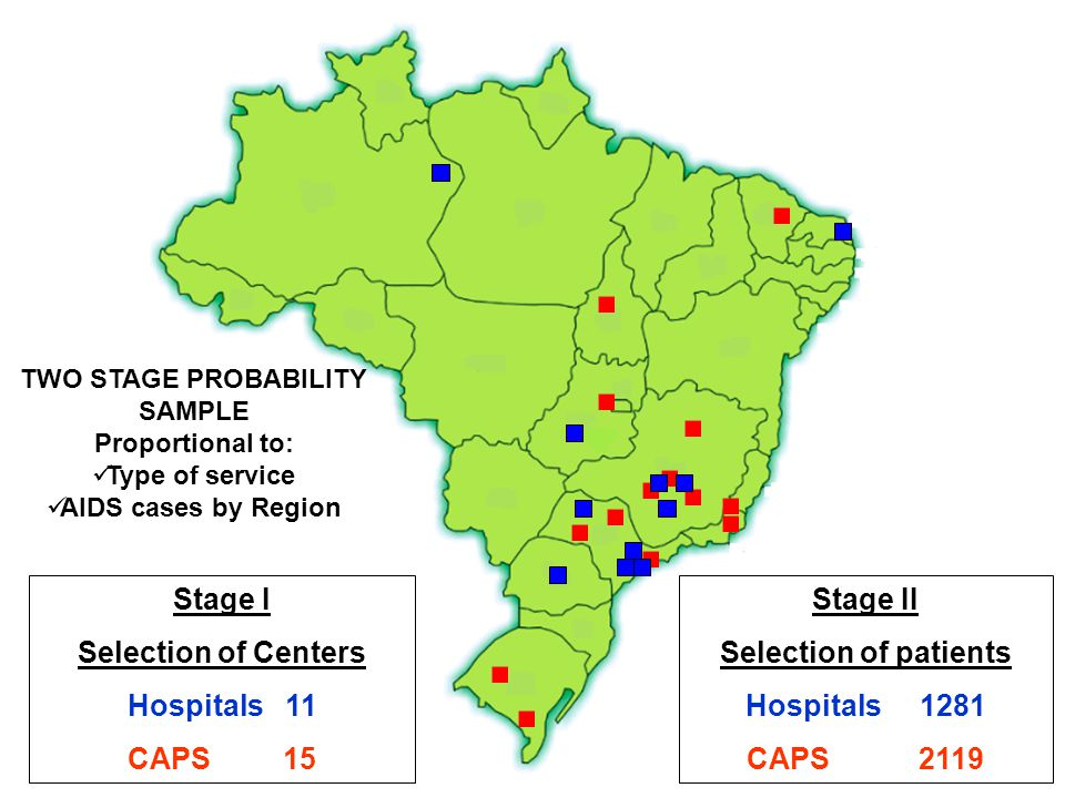 Stage I Selection of Centers Hospitals 11 CAPS 15 Stage II Selection of patients Hospitals 1281 CAPS 2119 TWO STAGE PROBABILITY SAMPLE Proportional to: Type of service AIDS cases by Region