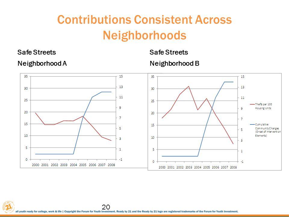 Contributions Consistent Across Neighborhoods Safe Streets Neighborhood A Safe Streets Neighborhood B 20
