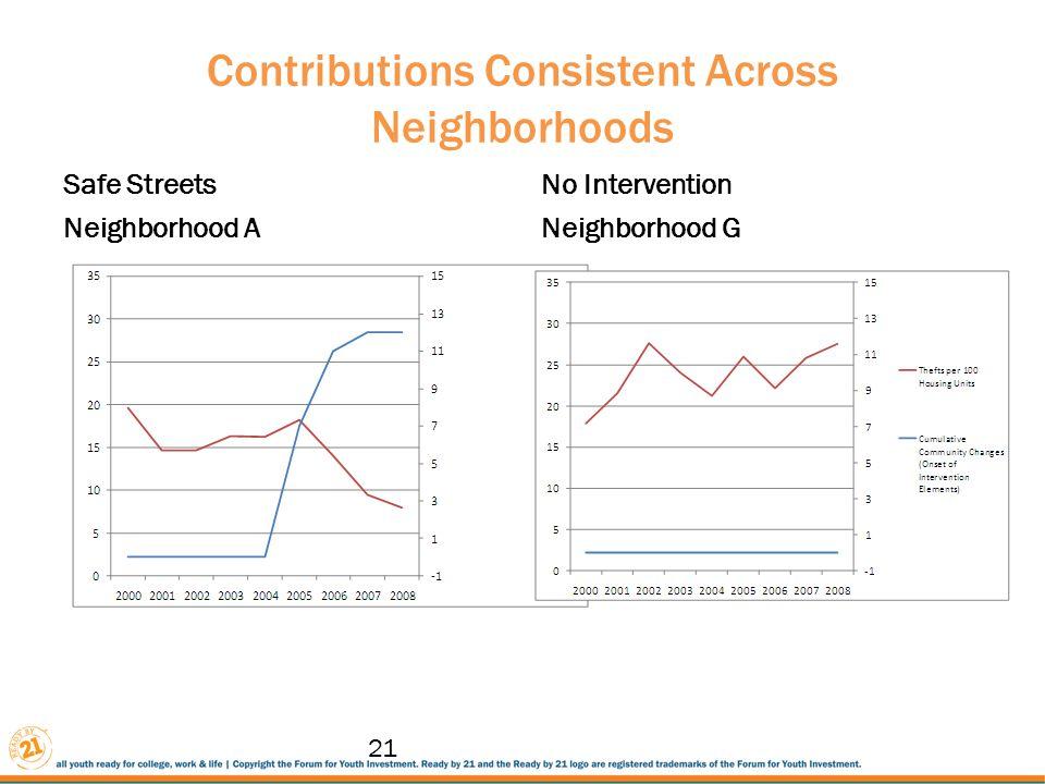 Contributions Consistent Across Neighborhoods Safe Streets Neighborhood A No Intervention Neighborhood G 21